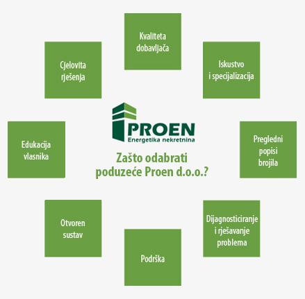 Poduzece-zasto-Proen-02