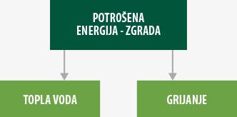 potrosena-energija-zgrada-web